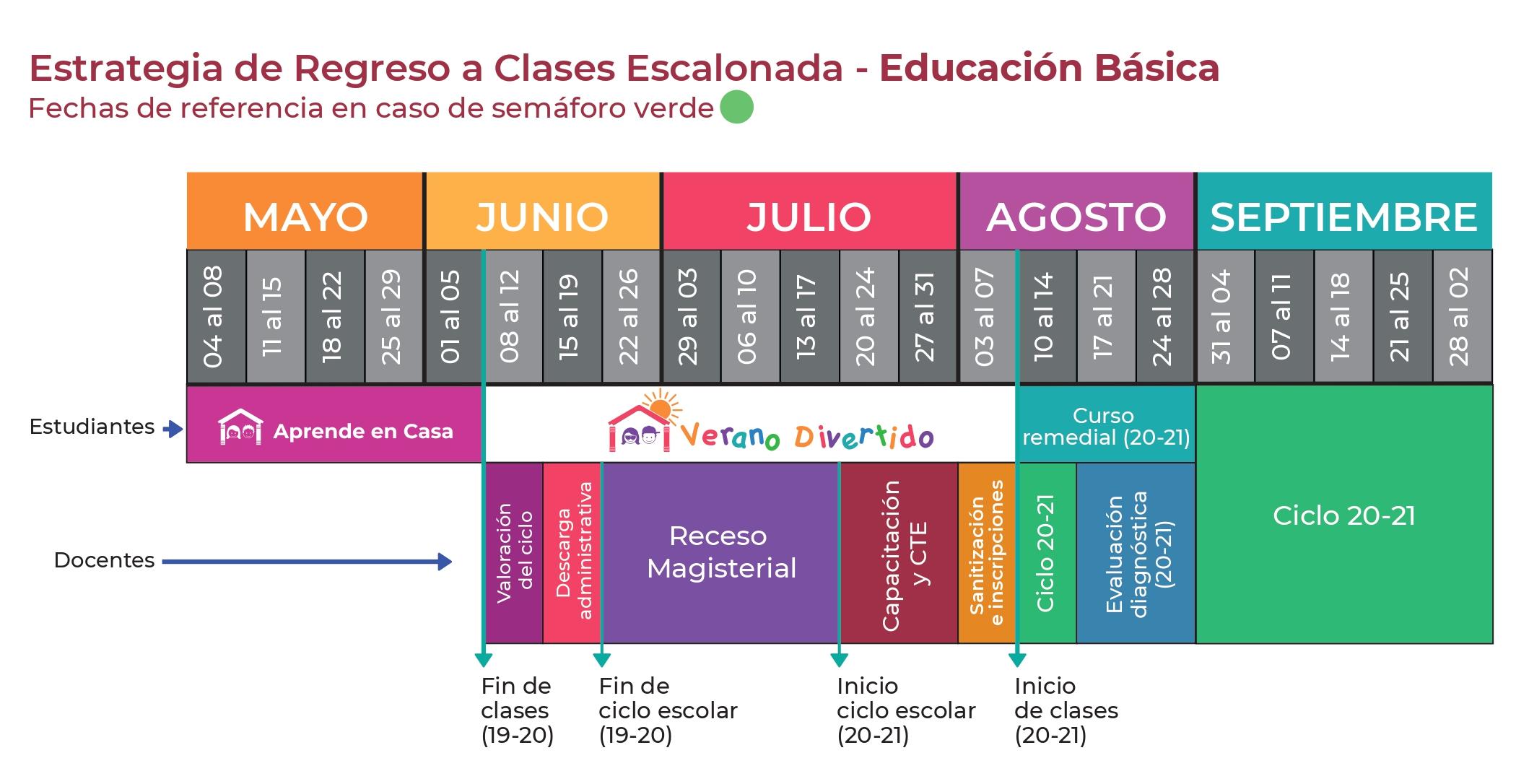 Estrategia de Regreso a Clases Escalonada - Educación Basica